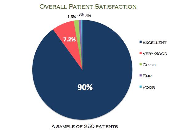vein-treatment-center-patient-satisfaction-survey