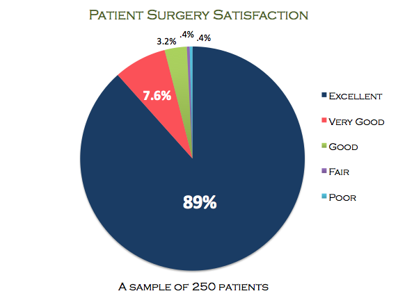Surgery-Satisfaction
